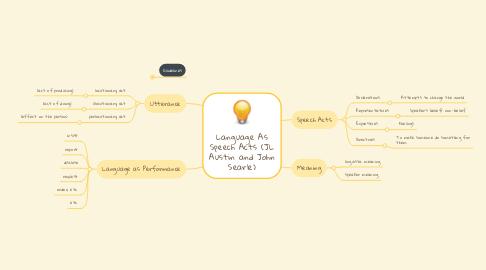 Mind Map: Language As Speech Acts (JL Austin and John Searle)