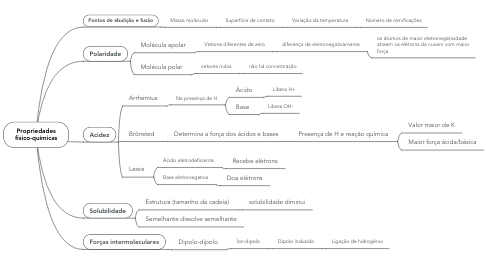 Mind Map: Propriedades físico-químicas