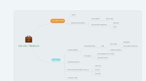 Mind Map: DÍA DEL TRABAJO