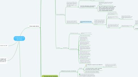 Mind Map: INTERVENÇÃO DE TERCEIROS
