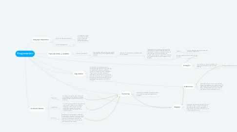 Mind Map: Programación I