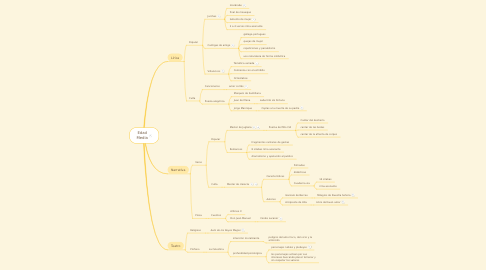 Mind Map: Edad Media