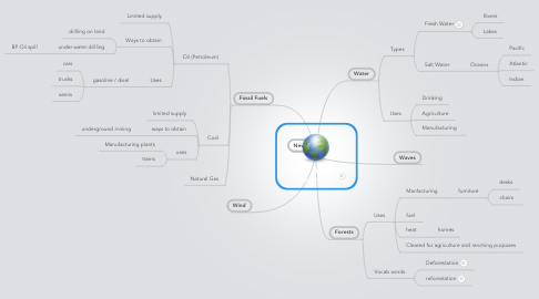 Mind Map: Earth's Natural Resources