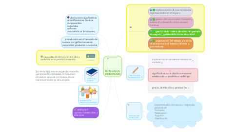 Mind Map: TÉCNICAS DE  INNOVACIÓN