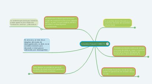 Mind Map: Convertidor Forward O DIRECTO