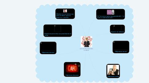 Mind Map: LAS OBJECIONES DEL CLIENTE