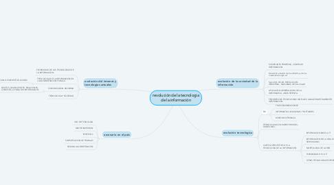 Mind Map: revolución de la tecnologia de la información