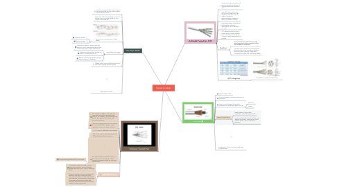Mind Map: Network Cables