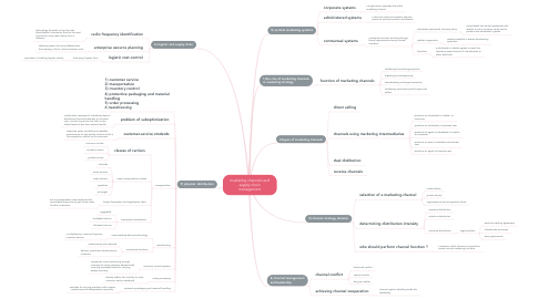 Mind Map: marketing channels and supply chain management