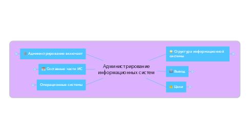 Mind Map: Администрирование информационных систем