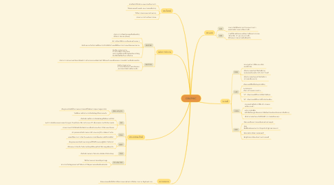 Mind Map: GRAPHIC