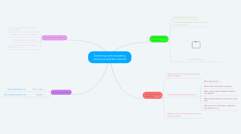 Mind Map: Searching and evaluating resources and the internet