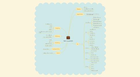 Mind Map: Dịch vụ gia đình