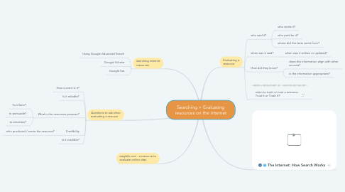 Mind Map: Searching + Evaluating resources on the internet