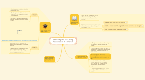 Mind Map: Searching and Evaluating Resources on the Internet