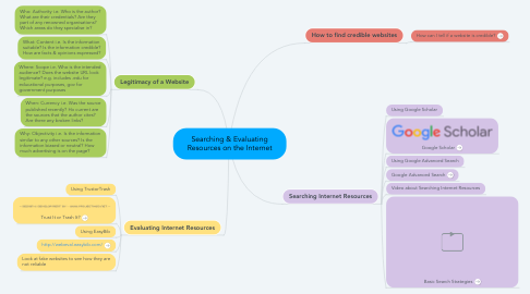 Mind Map: Searching & Evaluating Resources on the Internet