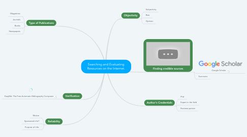 Mind Map: Searching and Evaluating Resources on the Internet.