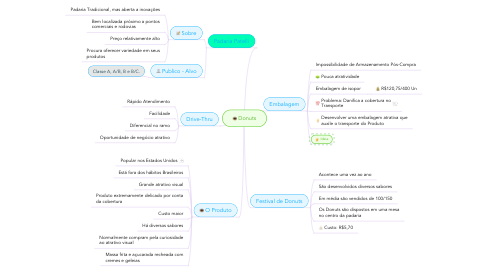 Mind Map: Donuts