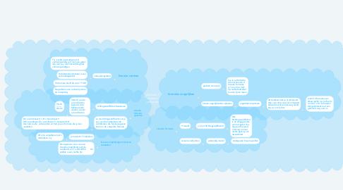 Mind Map: Hoofstuk 5 Lineaire verbanden