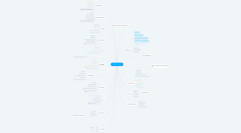 Mind Map: ADVERTISING 7.5