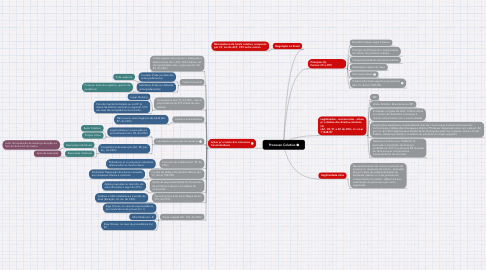 Mind Map: Processo Coletivo