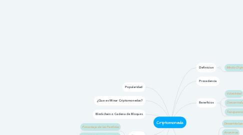 Mind Map: Criptomoneda
