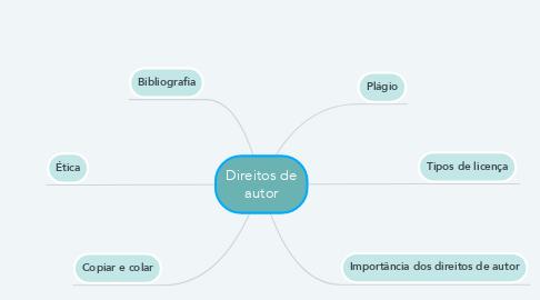 Mind Map: Direitos de autor
