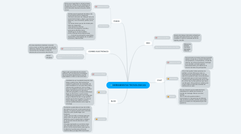 Mind Map: HERRAMIENTAS TECNOLOGICAS
