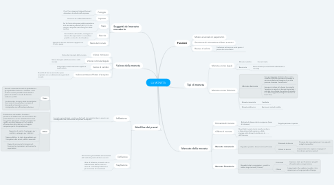 Mind Map: LA MONETA