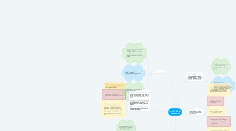 Mind Map: Los Poderes Federales