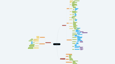 Mind Map: Chapter 5: Reading College Textbooks