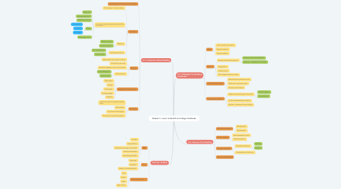 Mind Map: Chapter 5 ; Learn to Read From College Textbooks