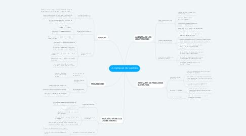 Mind Map: LA GRANJA DE SAMUEL