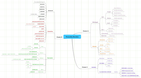 Mind Map: Personality Disorders