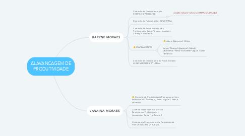 Mind Map: ALAVANCAGEM DE PRODUTIVIDADE