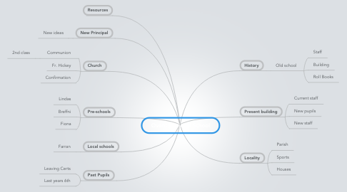 Mind Map: Ovens National School