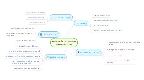 Mind Map: Атестація персоналу підприємства