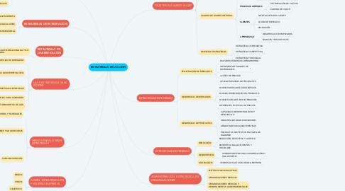 Mind Map: ESTRATEGIAS EN ACCIÓN