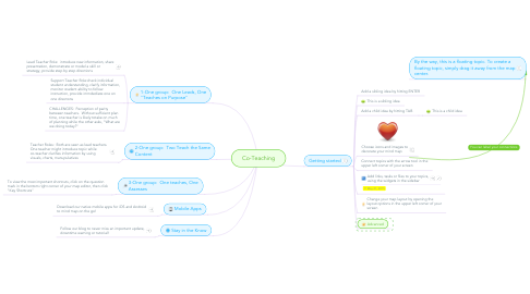 Mind Map: Co-Teaching