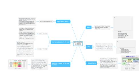 Mind Map: NOMENCLATURA DE COMPUESTOS INORGANICOS
