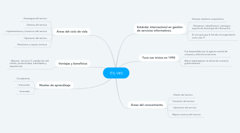 Mind Map: ITIL V#3