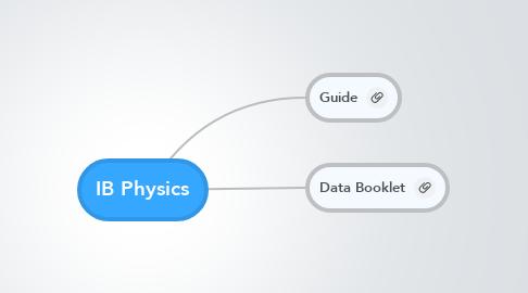 Mind Map: IB Physics