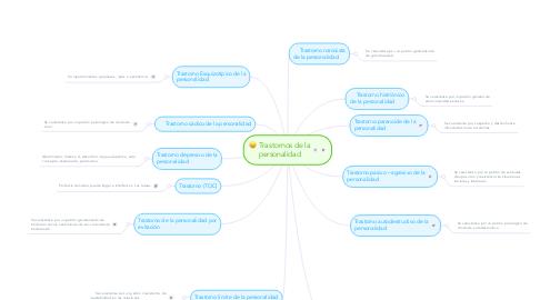 Mind Map: Trastornos de la personalidad