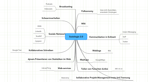 Mind Map: Soziologie 2.0