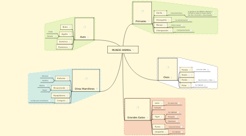 Mind Map: MUNDO ANIMAL