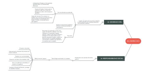 Mind Map: EL DERECHO