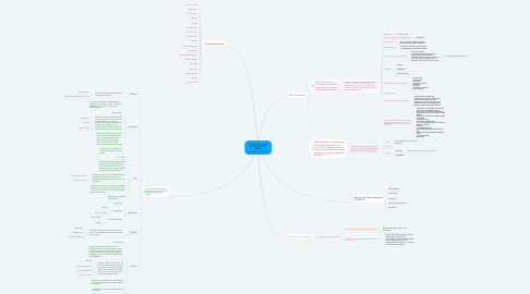 Mind Map: Teaching Aboriginal and Torres Strait Islander studies/perspectives