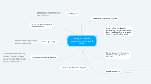 Mind Map: Using the internet responsibly ethically and safely.