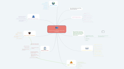 Mind Map: Using the Internet Ethically, Responsibly and Safely.