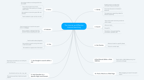 Mind Map: The Internet and Effective Internet Searching